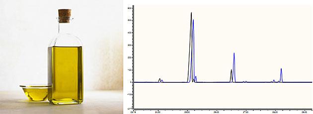 Abbildung 2: Öl unbekannter Zusammensetzung; Auszug aus einem Chromatogramm einer Fettsäureverteilung, die erste Hinweise auf die Zusammensetzung des Öls gibt (schwarz: Olivenöl, blau: Rapsöl; Peaks zur besseren Erkennung leicht versetzt dargestellt).