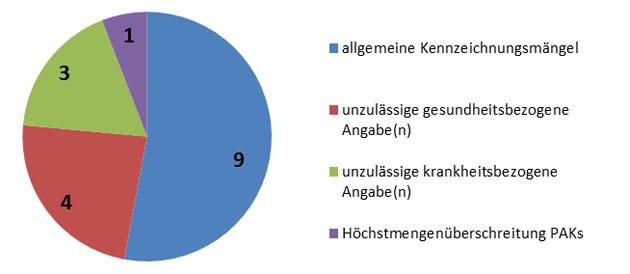 Abbildung 3: Überblick über die Untersuchungsergebnisse des Unterprojekts kaltgepresste bzw. native pflanzliche Speiseöle.
