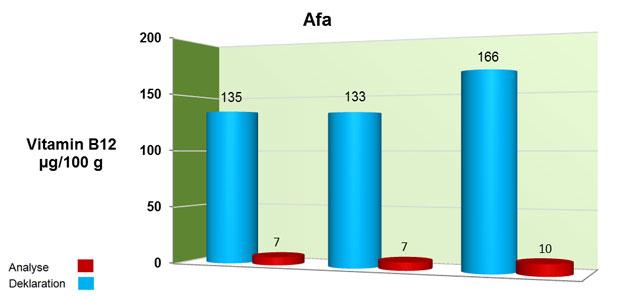 Grafik: Darstellung der Untersuchungsergebnisse von Afa auf Vitamin B12.
