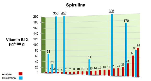 Grafik: Darstellung der Untersuchungsergebnisse von Spirulina auf Vitamin B12.